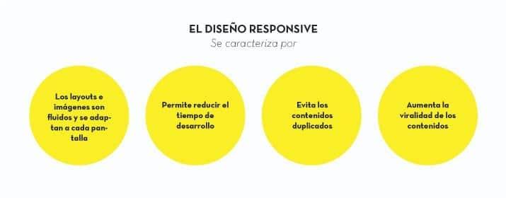Características design responsive