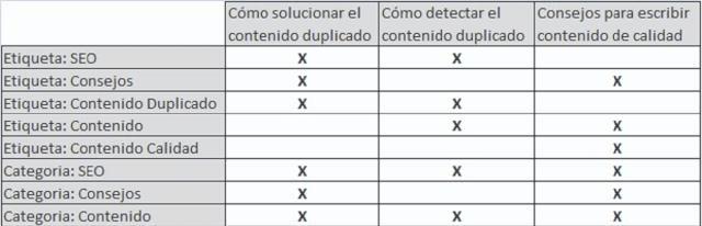 Tabela Tags/Conteúdo